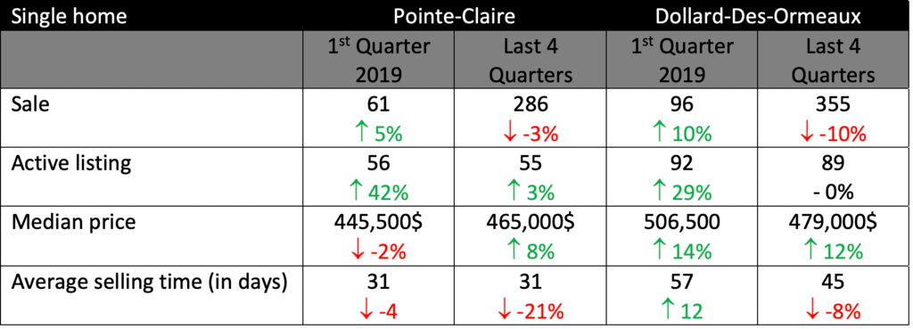 Single Homes statistics IN POINTE-CLAIRE OR DOLLARD-DES-ORMEAUX