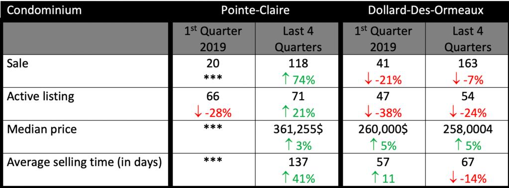 Condominium statistics IN POINTE-CLAIRE OR DOLLARD-DES-ORMEAUX