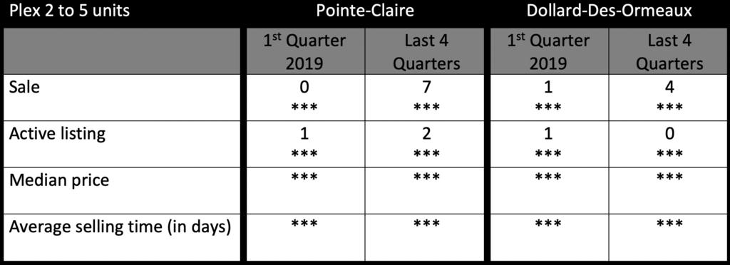 Plex statistics IN POINTE-CLAIRE OR DOLLARD-DES-ORMEAUX